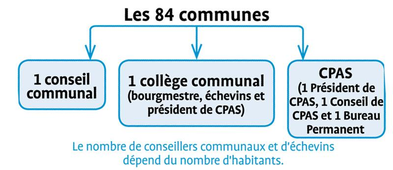 Structure communale