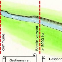 Schéma catégories cours d'eau