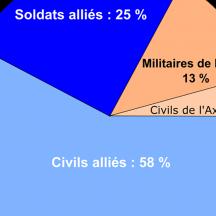 Pourcentage des pertes militaires et civiles