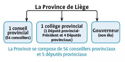Structure de la Province