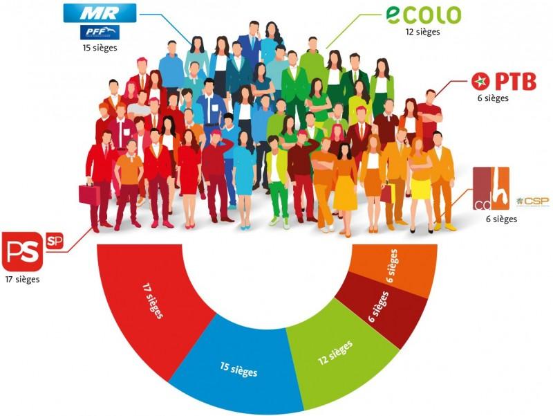 Composition du Conseil provincial